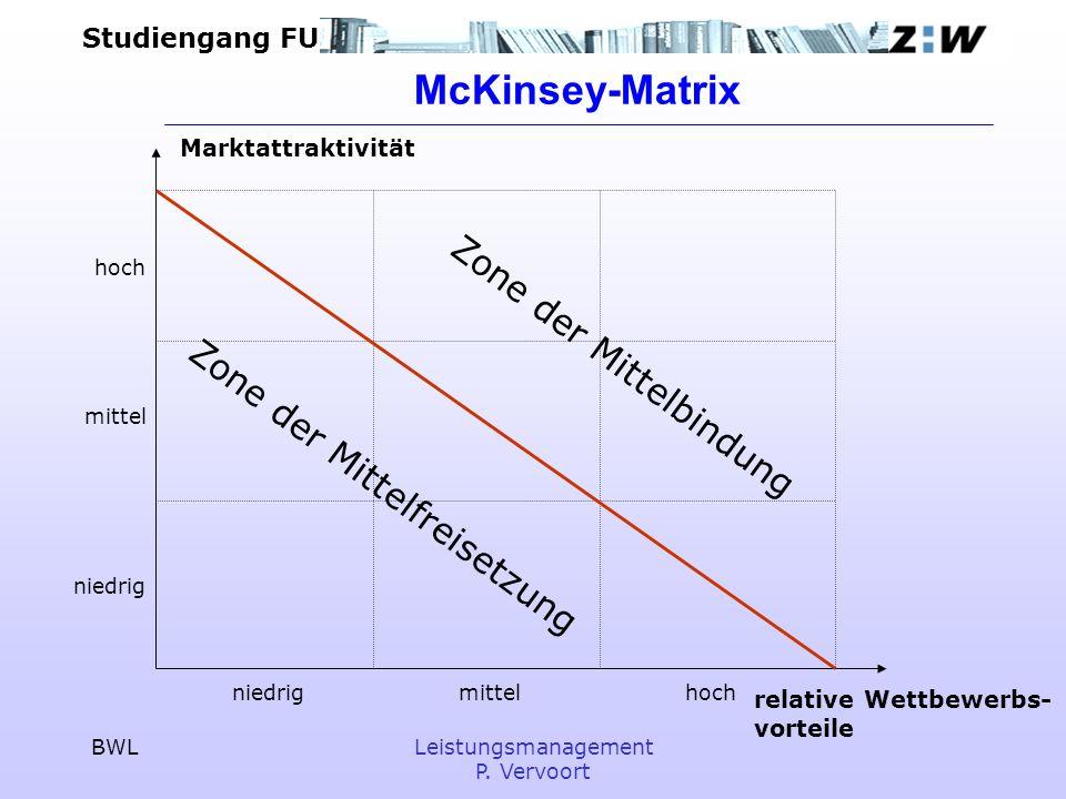 McKinsey-Matrix Zone der Mittelbindung Zone der Mittelfreisetzung