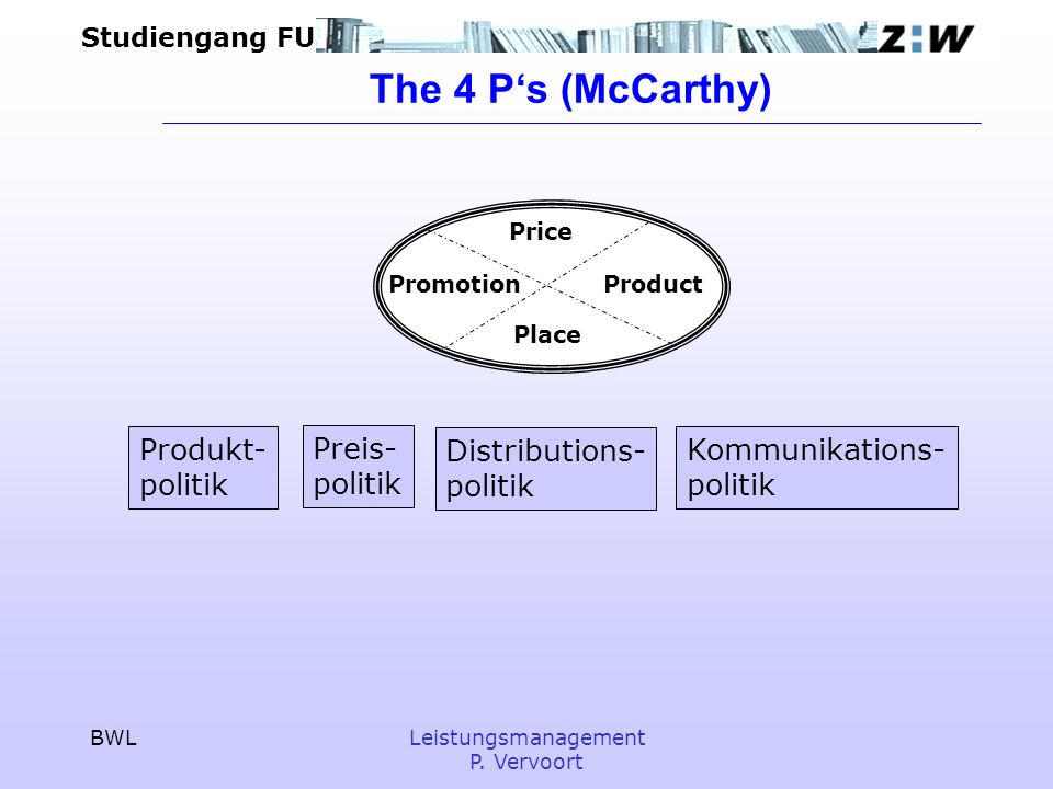 The 4 P's (McCarthy) Produkt- politik Preis- politik Distributions-