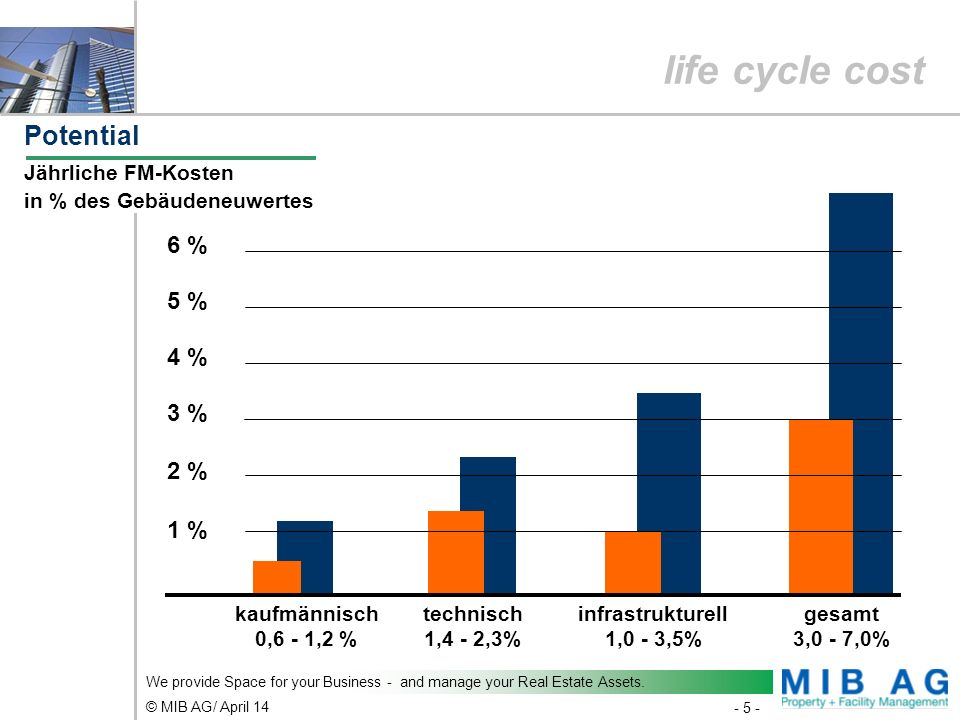 life cycle cost Potential 6 % 5 % 4 % 3 % 2 % 1 %