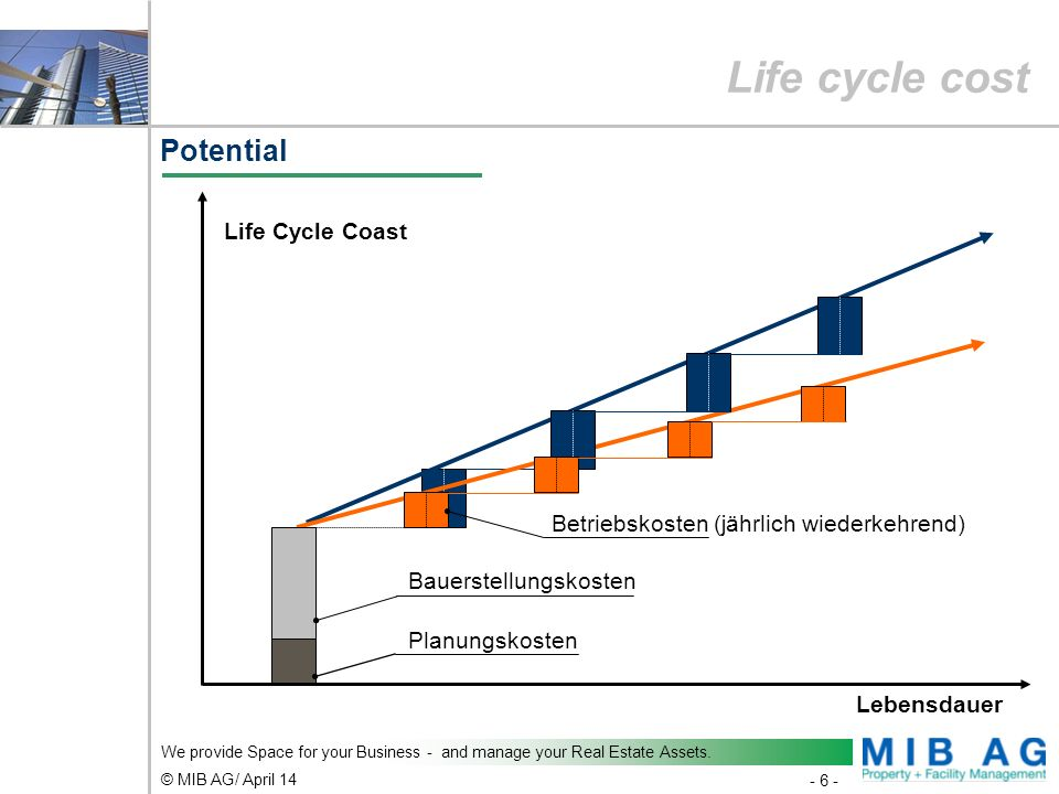 Life cycle cost Potential Life Cycle Coast