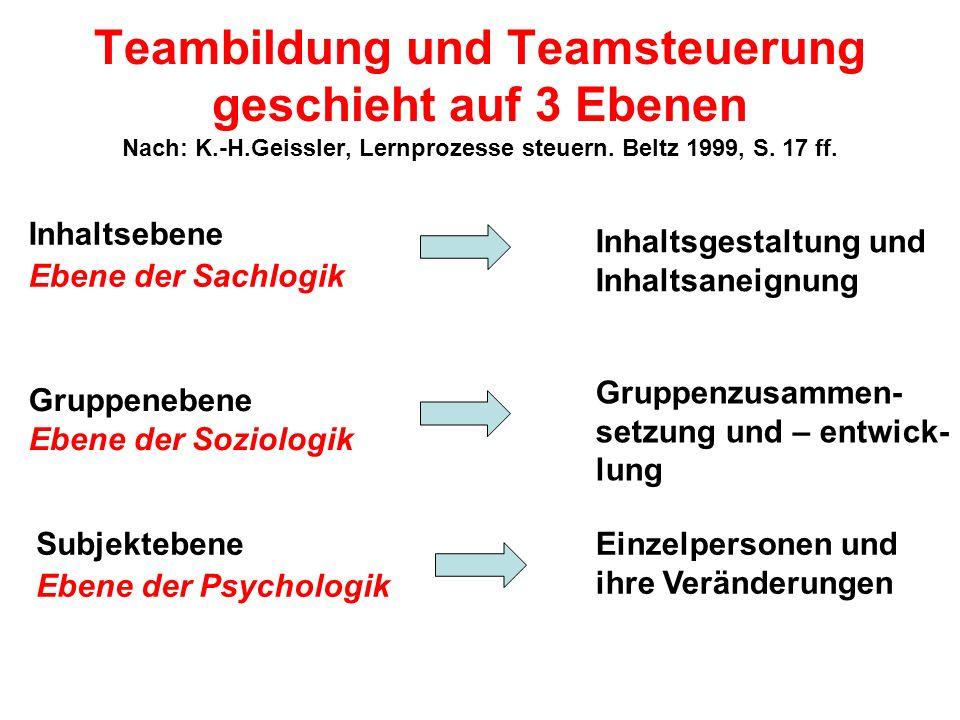 Teambildung und Teamsteuerung geschieht auf 3 Ebenen Nach: K. -H