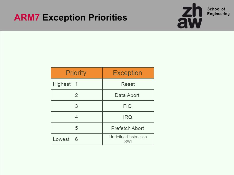 ARM7 Exception Priorities