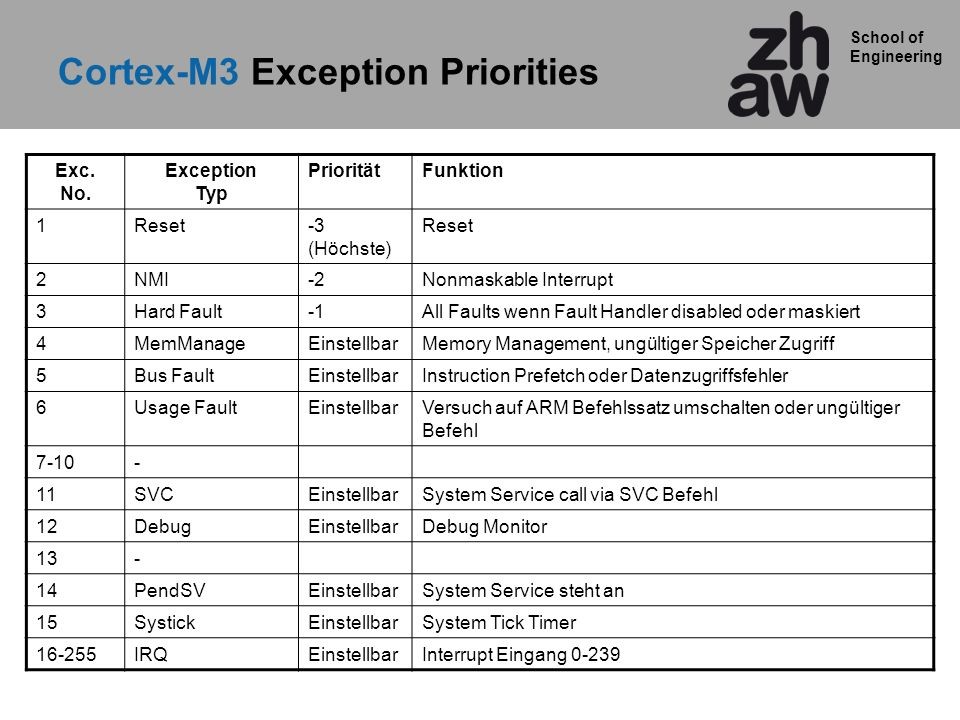 Cortex-M3 Exception Priorities