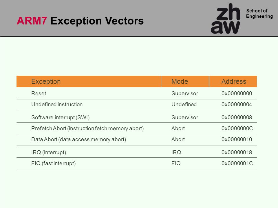 ARM7 Exception Vectors Exception Mode Address Reset Supervisor