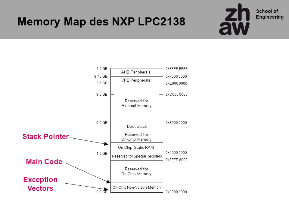 Memory Map des NXP LPC2138 Stack Pointer Main Code Exception Vectors