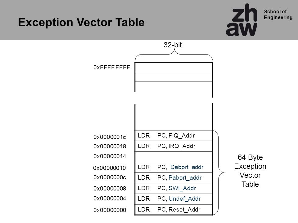 Exception Vector Table