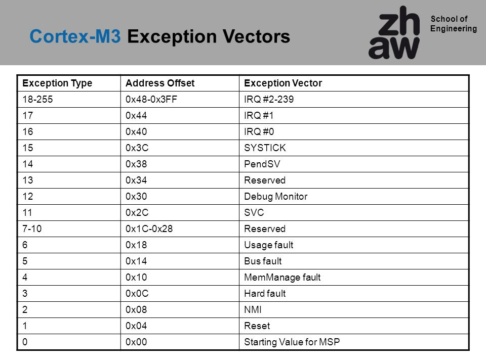 Cortex-M3 Exception Vectors