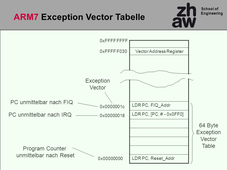 ARM7 Exception Vector Tabelle