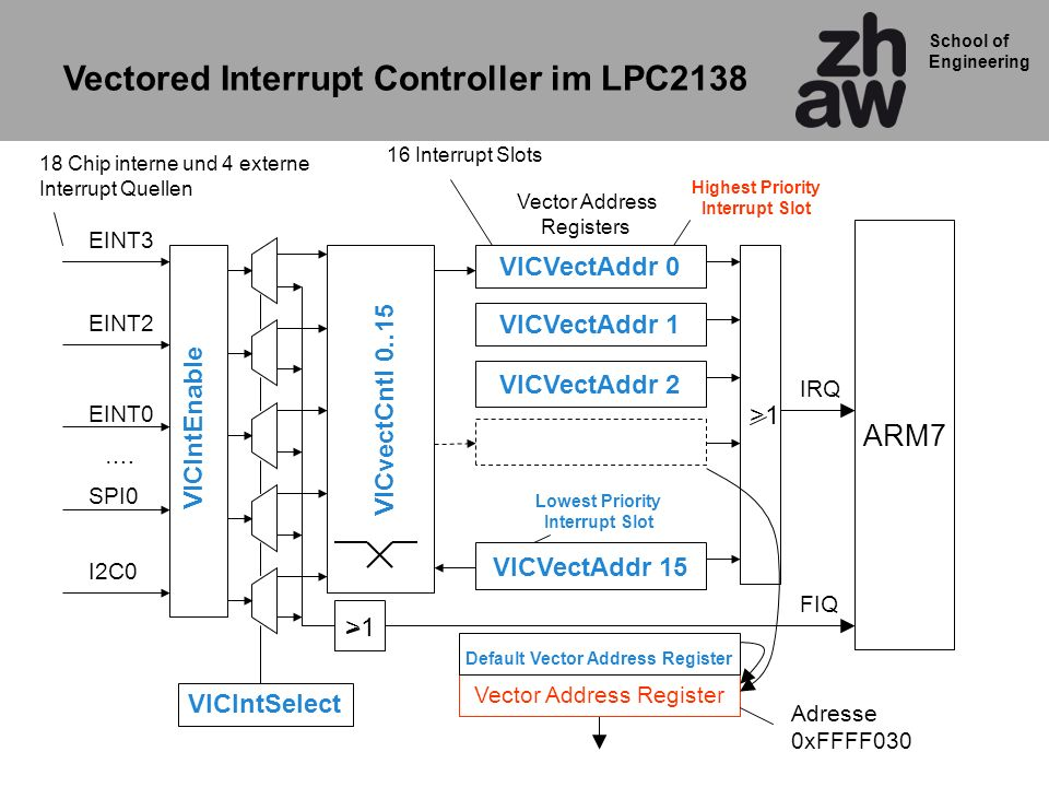 Vectored Interrupt Controller im LPC2138