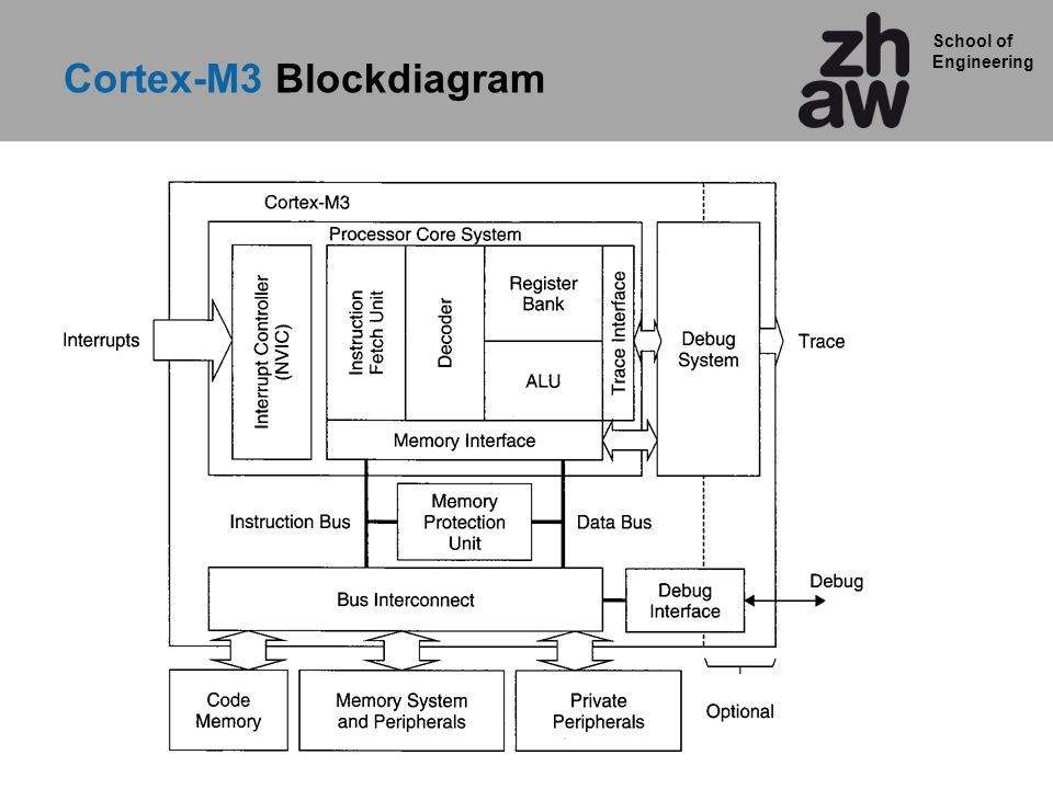 Cortex-M3 Blockdiagram