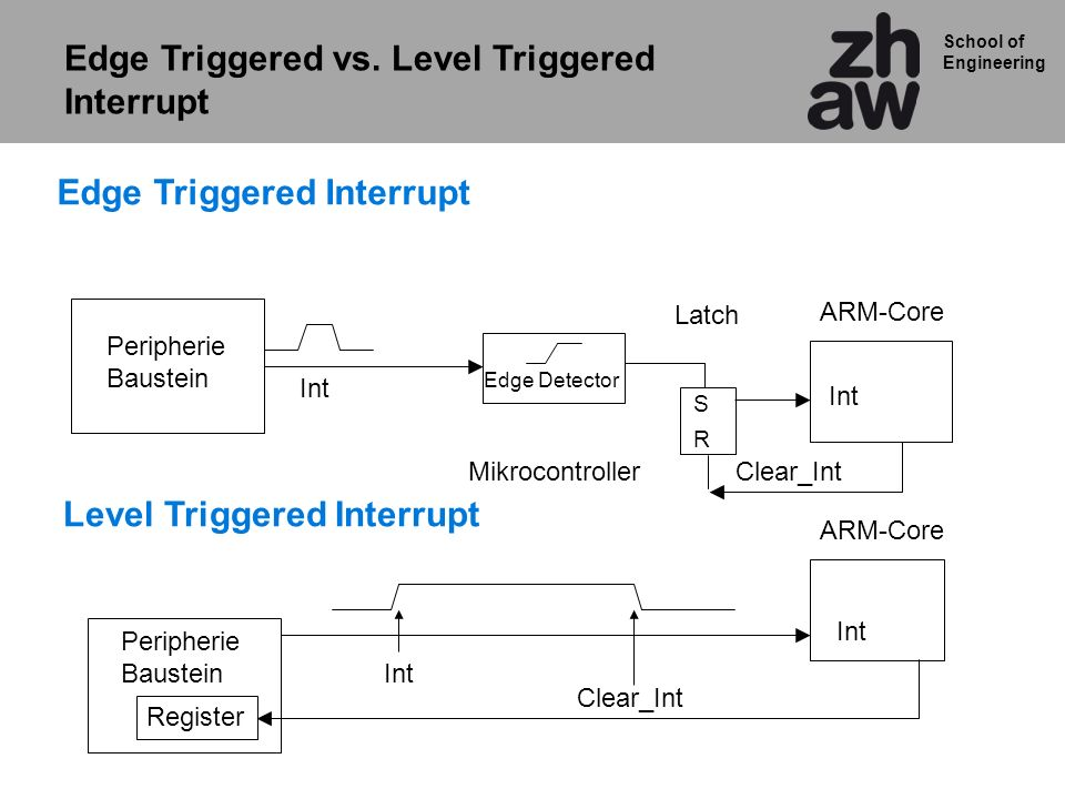 Edge Triggered vs. Level Triggered Interrupt