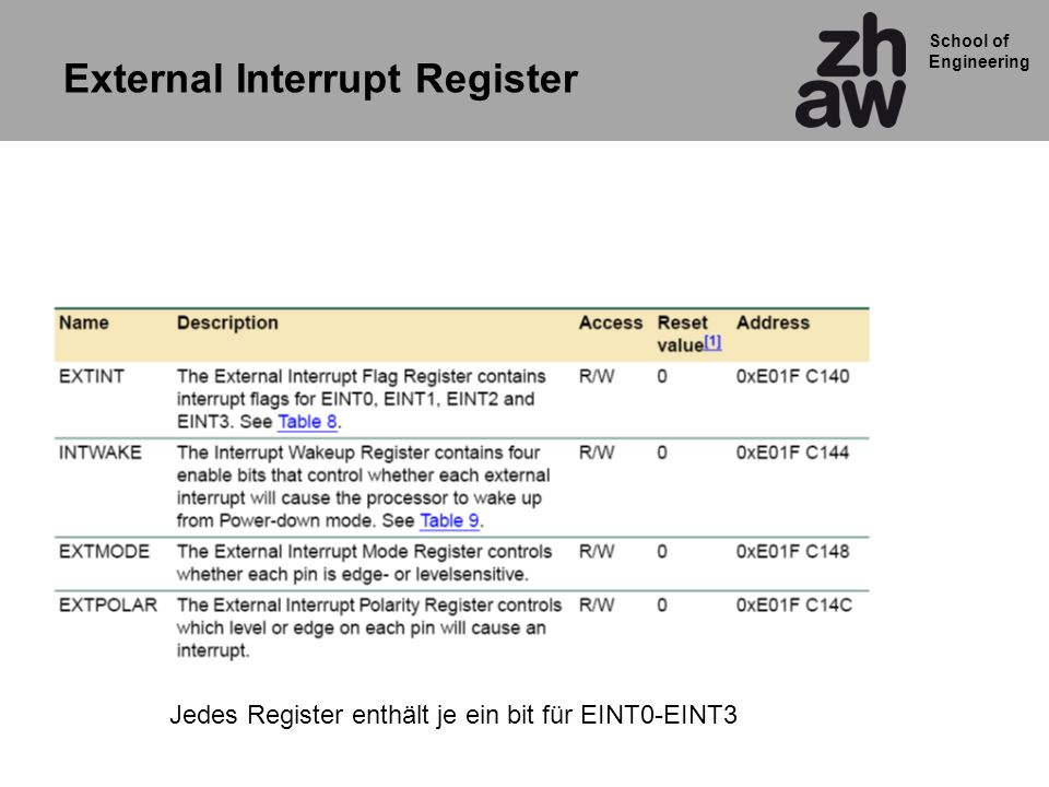 External Interrupt Register