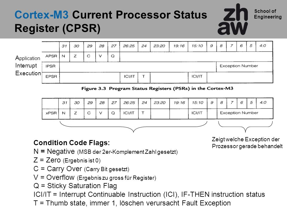 Cortex-M3 Current Processor Status Register (CPSR)