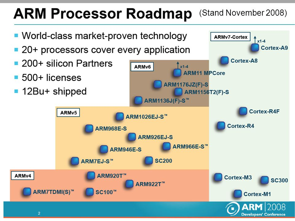 (Stand November 2008) ARM Prozessor Cores