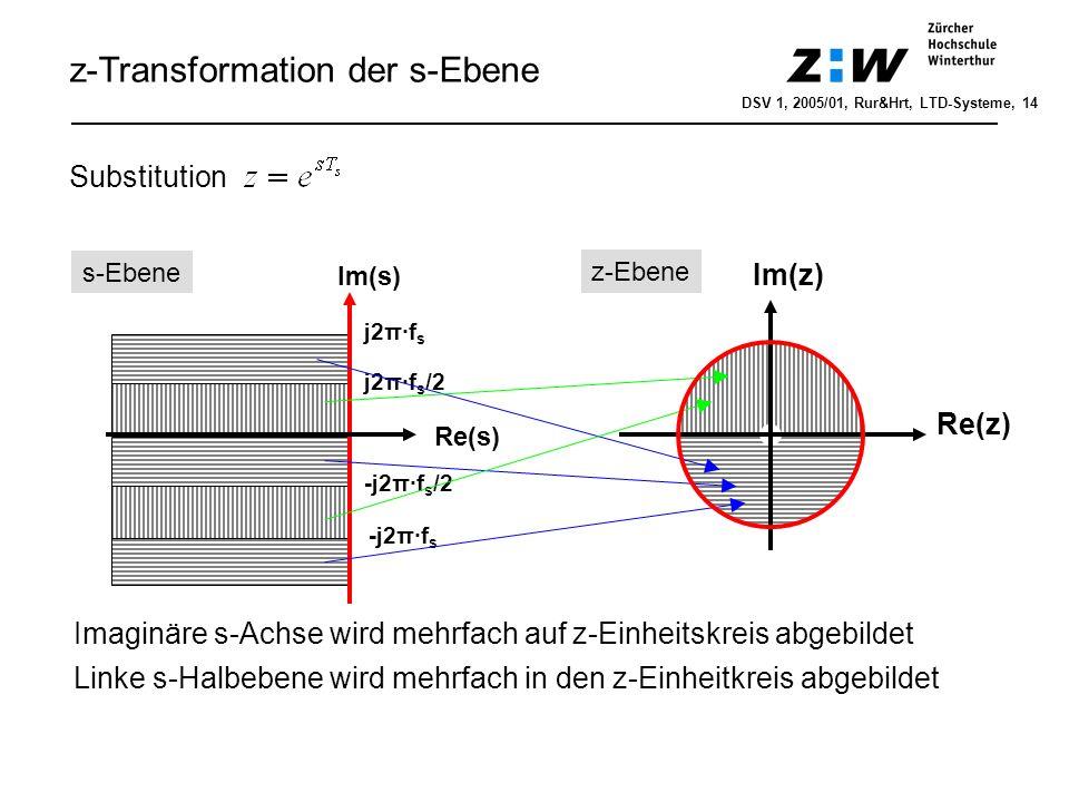 z-Transformation der s-Ebene