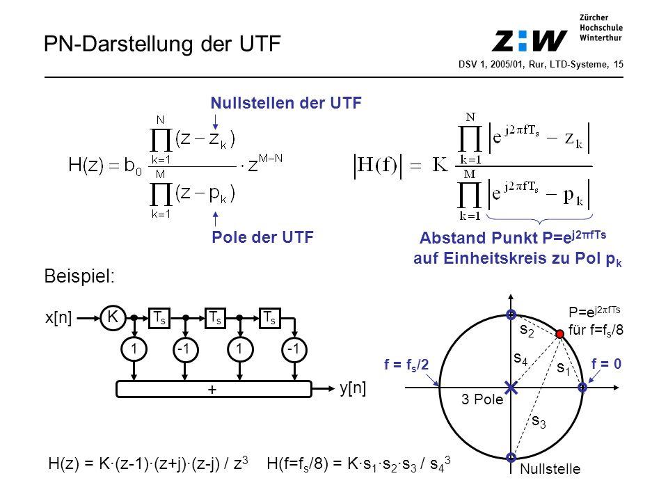 Abstand Punkt P=ej2πfTs auf Einheitskreis zu Pol pk