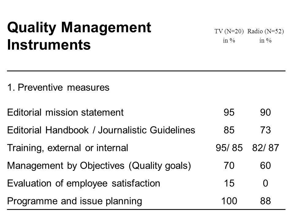 Quality Management Instruments