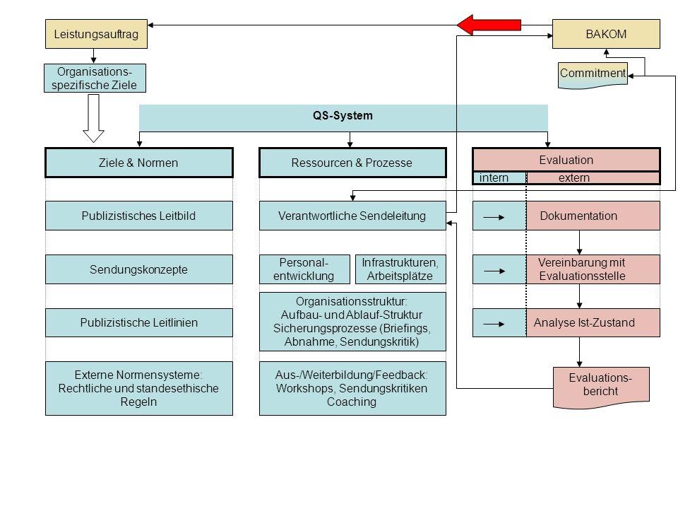 Organisations-spezifische Ziele Commitment