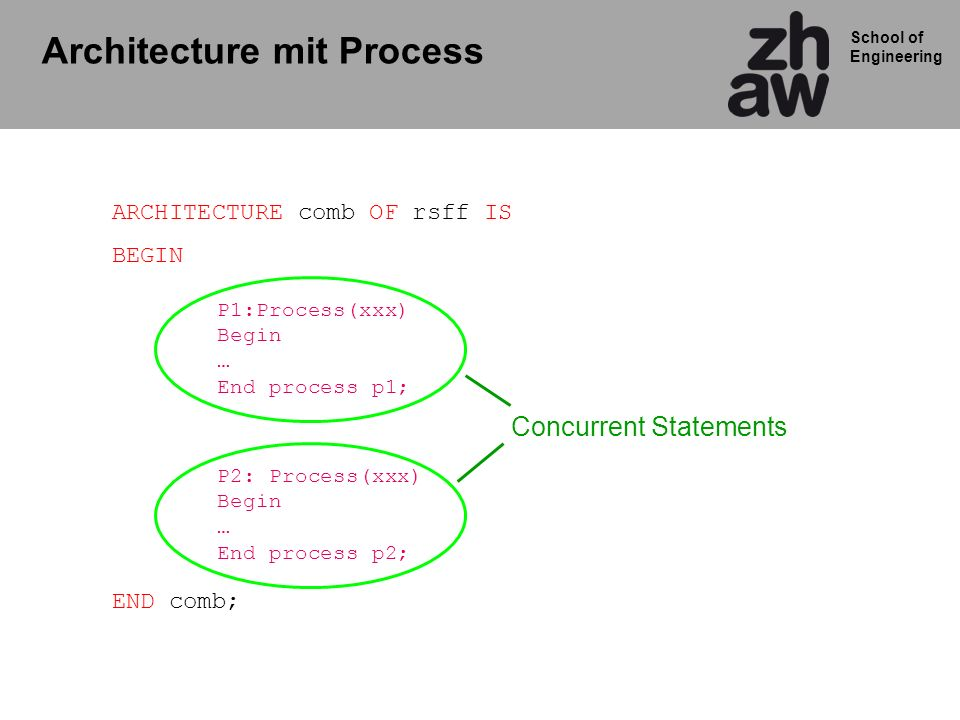 Architecture mit Process