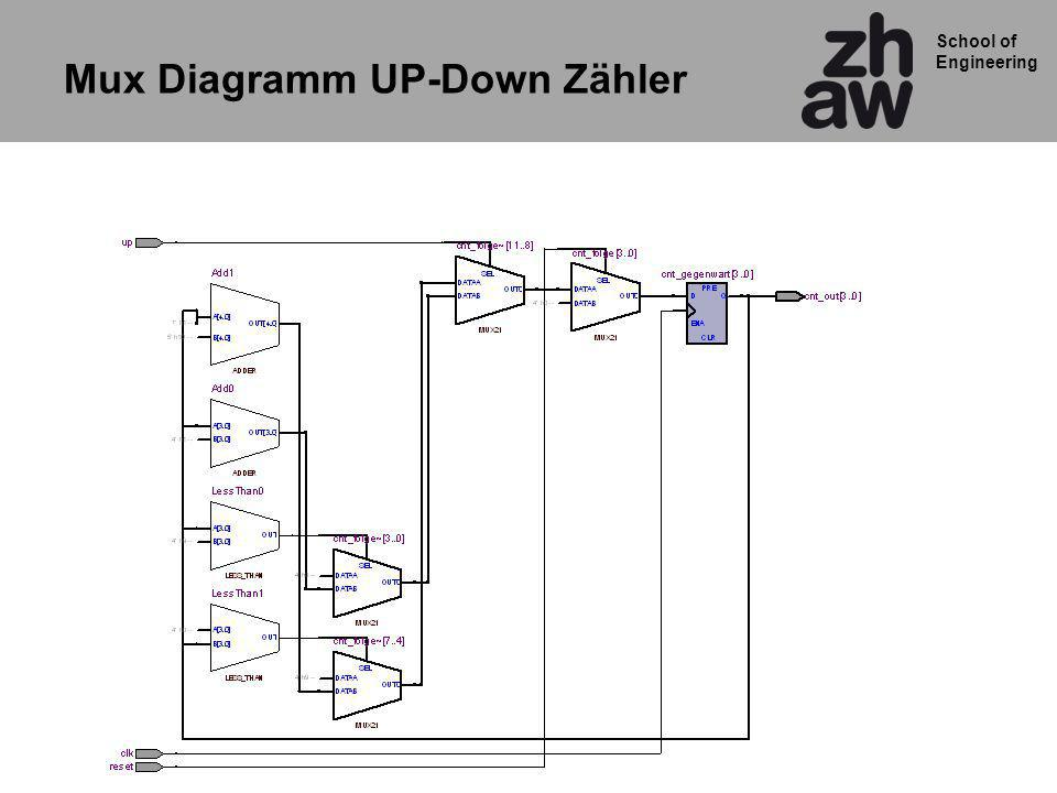 Mux Diagramm UP-Down Zähler