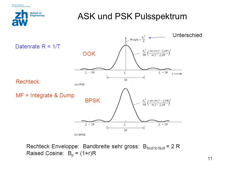 ASK und PSK Pulsspektrum