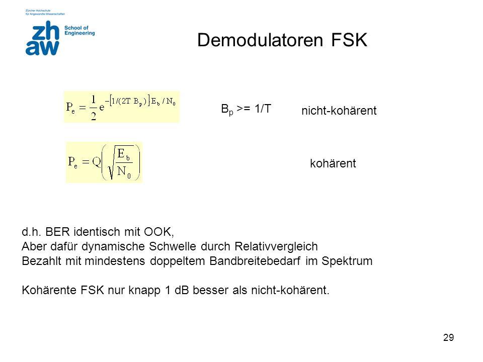 Demodulatoren FSK Bp >= 1/T nicht-kohärent kohärent