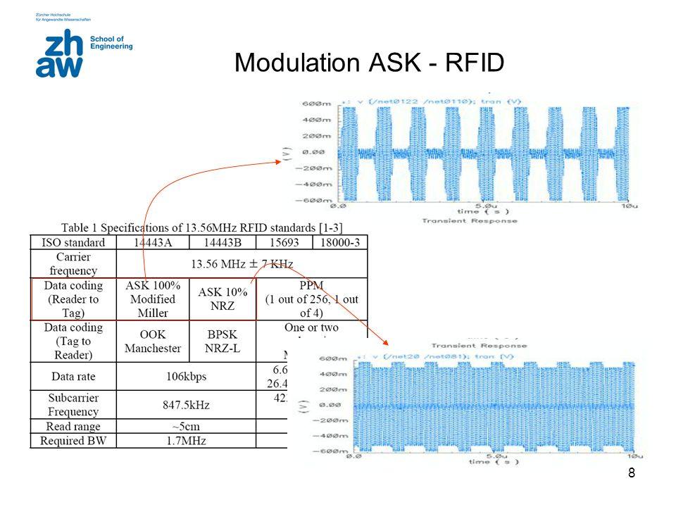 Modulation ASK - RFID