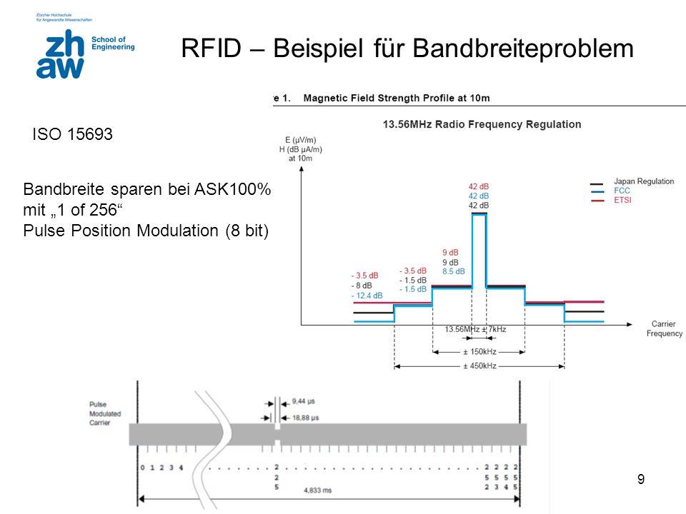 RFID – Beispiel für Bandbreiteproblem
