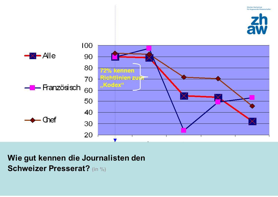 Wie gut kennen die Journalisten den Schweizer Presserat (in %)