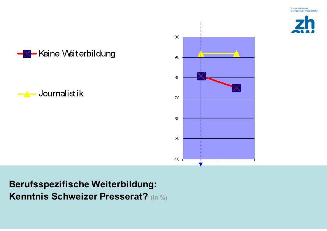 Berufsspezifische Weiterbildung: Kenntnis Schweizer Presserat (in %)