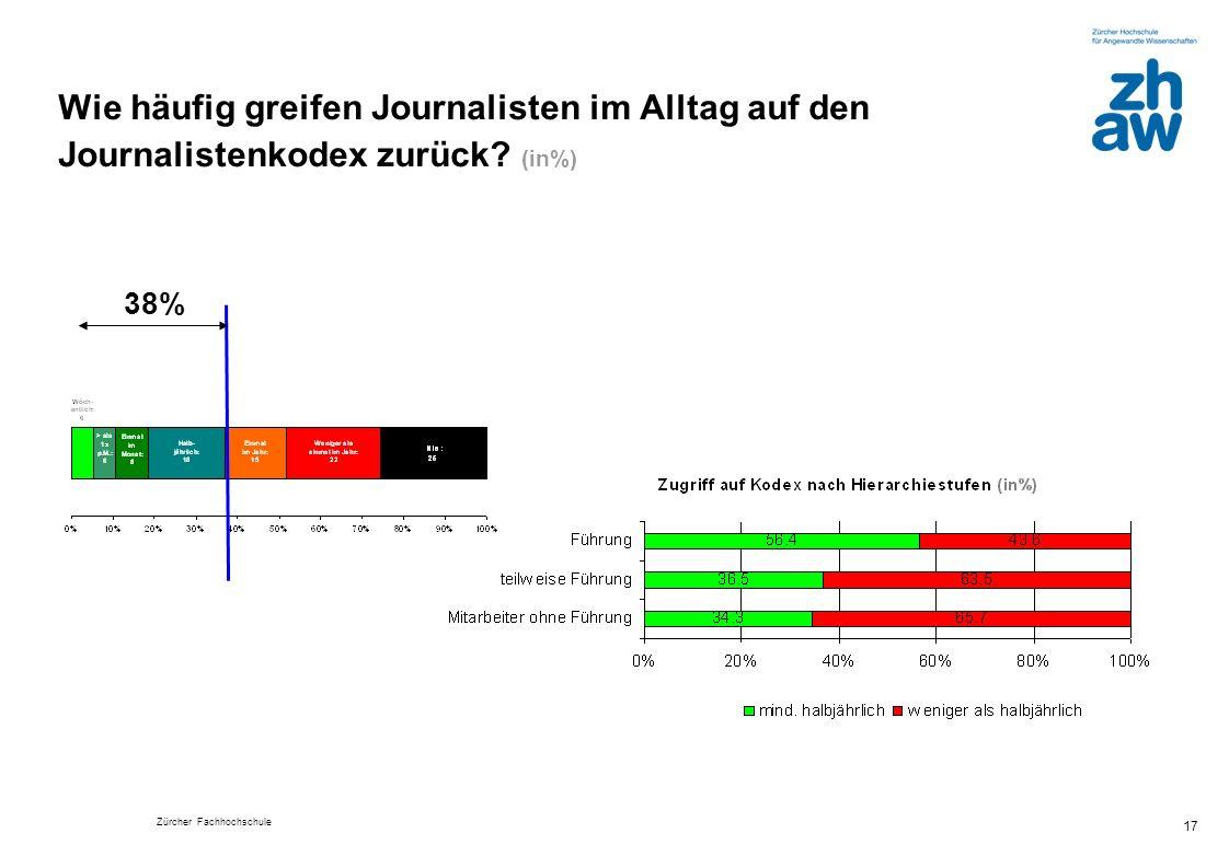 Wie häufig greifen Journalisten im Alltag auf den Journalistenkodex zurück (in%)
