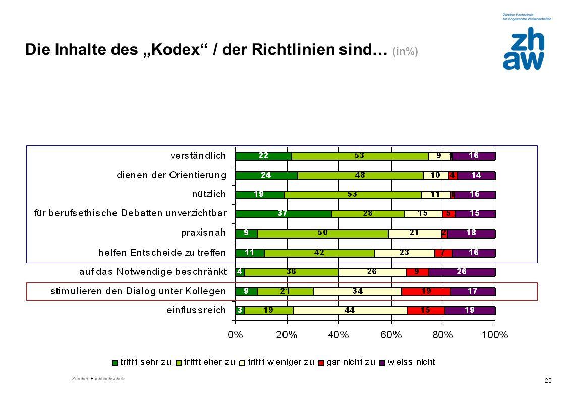 """Die Inhalte des """"Kodex / der Richtlinien sind… (in%)"""