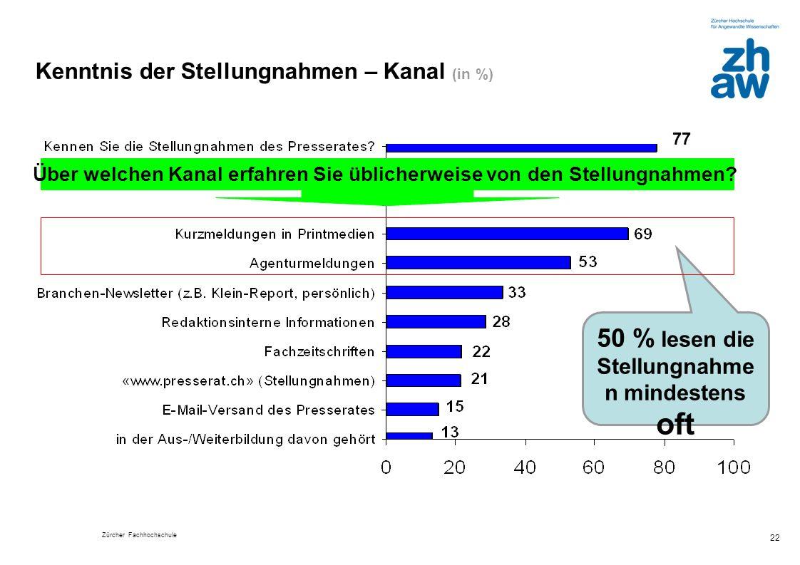 Kenntnis der Stellungnahmen – Kanal (in %)