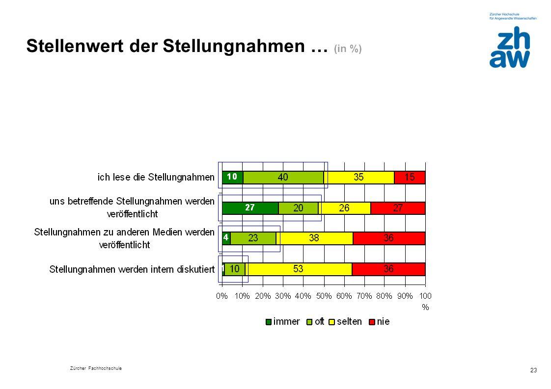 Stellenwert der Stellungnahmen … (in %)