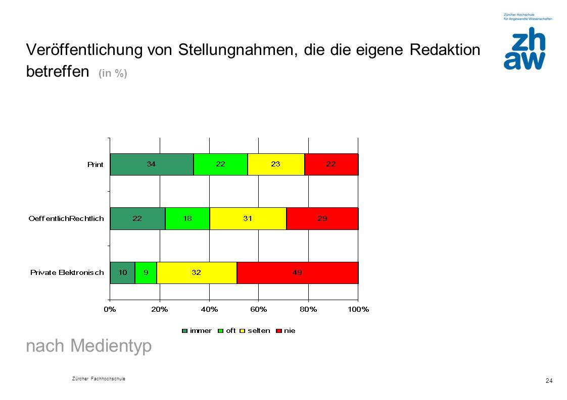 Veröffentlichung von Stellungnahmen, die die eigene Redaktion betreffen (in %)