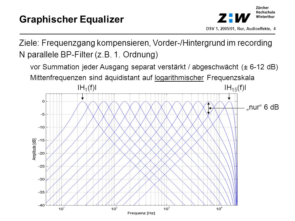 Graphischer Equalizer