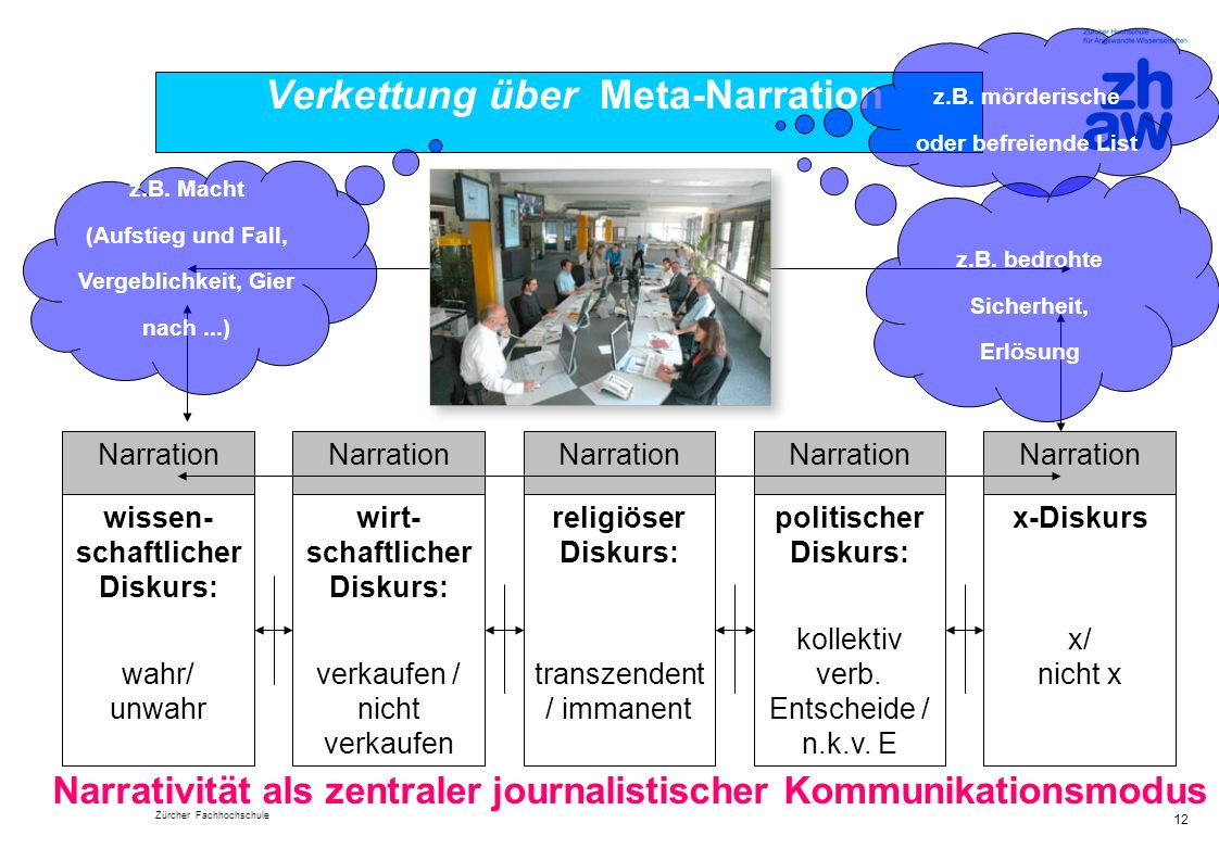 Verkettung über Meta-Narration