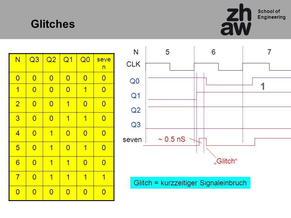 Glitch = kurzzeitiger Signaleinbruch