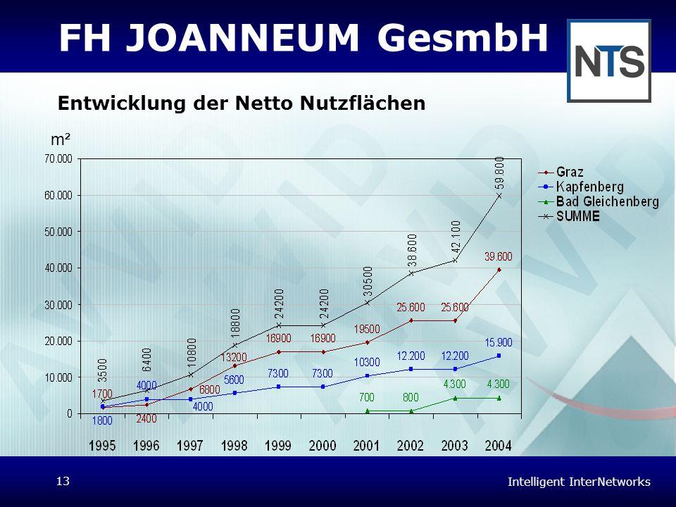 FH JOANNEUM GesmbH Entwicklung der Netto Nutzflächen m²