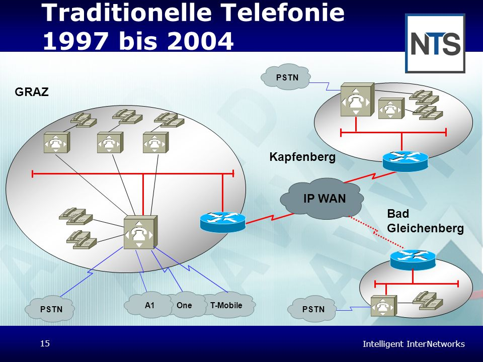 Traditionelle Telefonie 1997 bis 2004