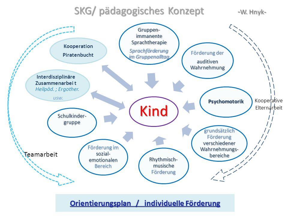 SKG/ pädagogisches Konzept -W. Hnyk-