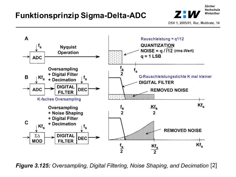Funktionsprinzip Sigma-Delta-ADC