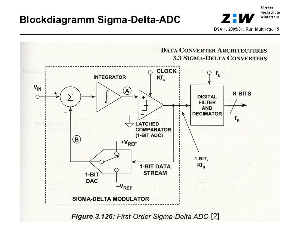 Blockdiagramm Sigma-Delta-ADC