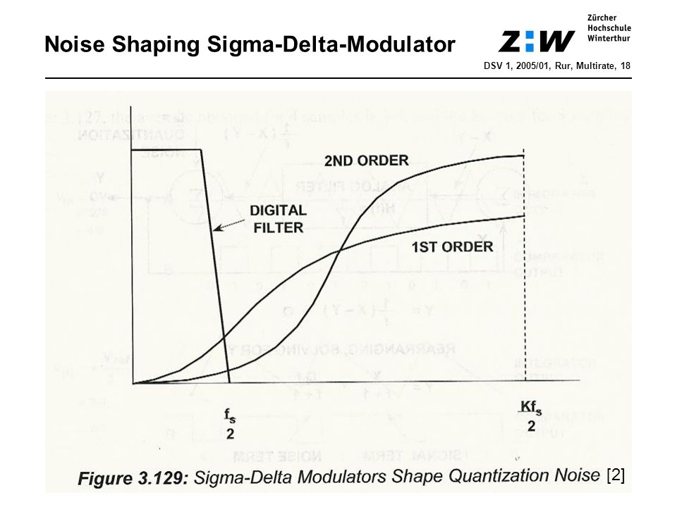 Noise Shaping Sigma-Delta-Modulator
