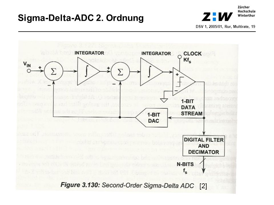 Sigma-Delta-ADC 2. Ordnung