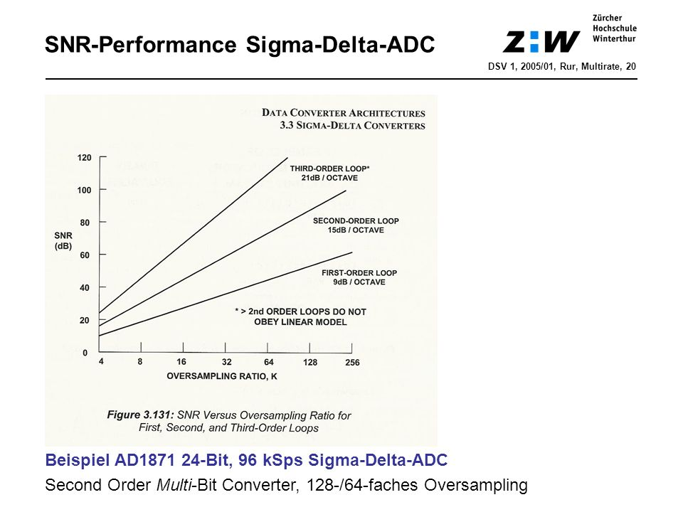 SNR-Performance Sigma-Delta-ADC