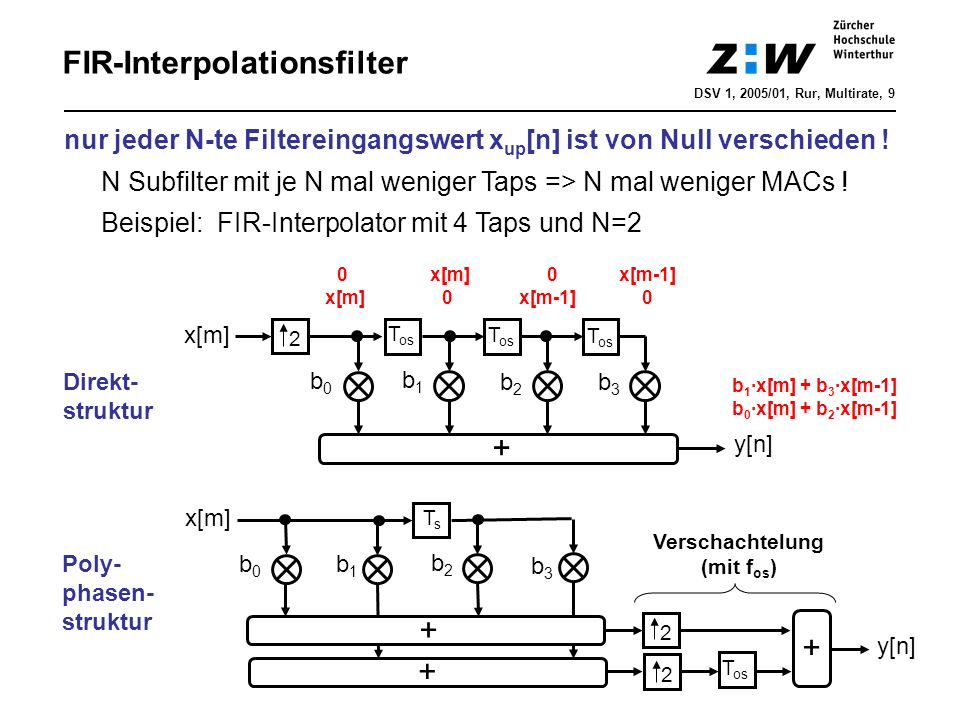 FIR-Interpolationsfilter