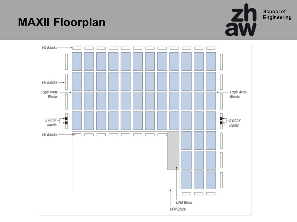 MAXII Floorplan