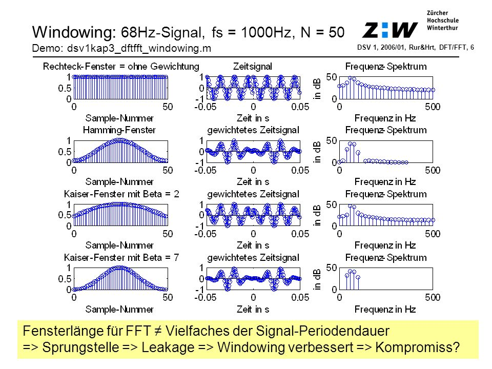 Windowing: 68Hz-Signal, fs = 1000Hz, N = 50