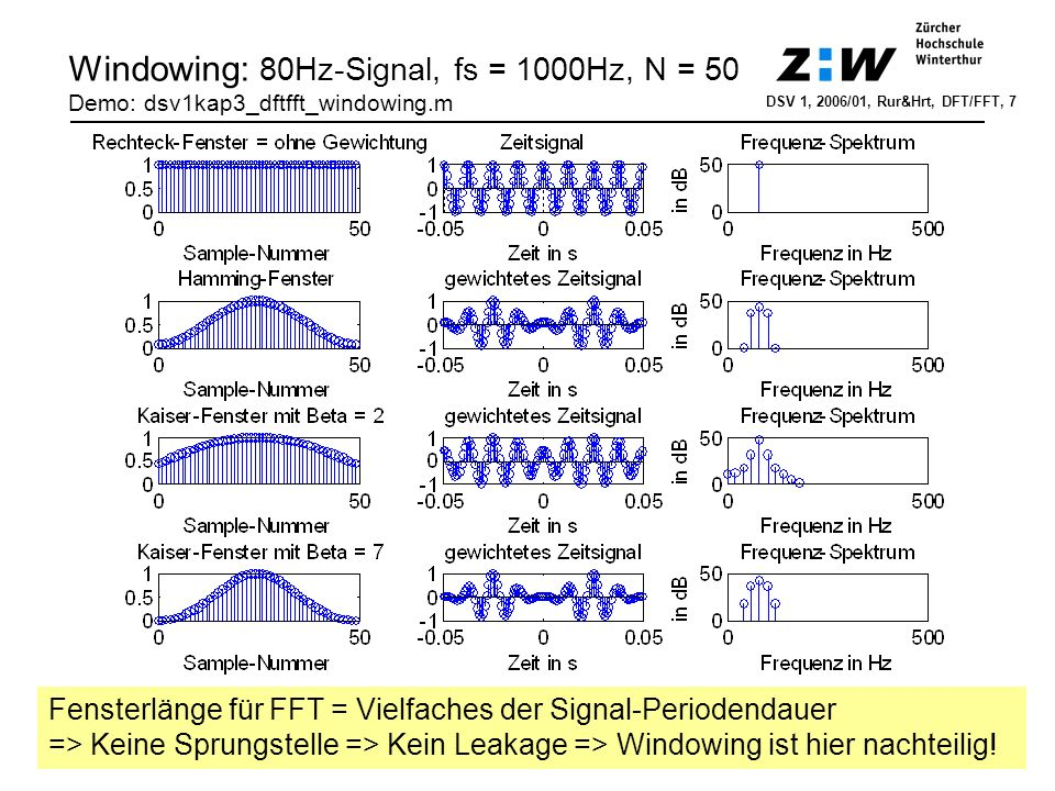 Windowing: 80Hz-Signal, fs = 1000Hz, N = 50